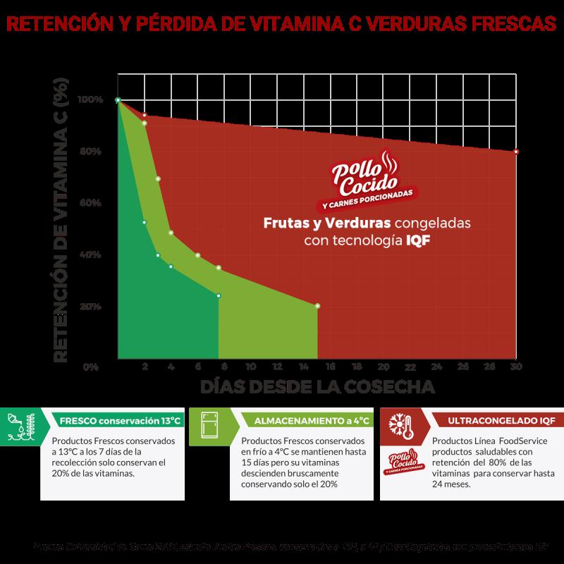 Rápida perdida de vitaminas en alimentos frescos